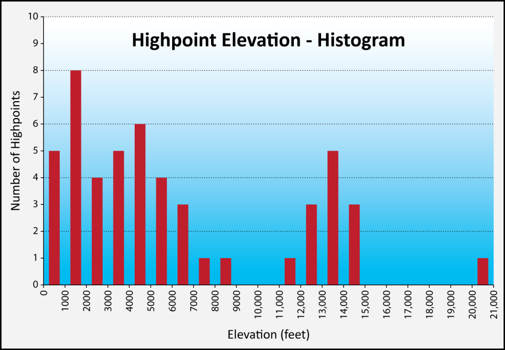 This histogram shows the numbers of state highpoints that fall into 1,000-foot (305 m) elevation ranges. Mean highpoint elevation is 6,160 feet (1,878 m) and the median elevation is 4,588 feet (1,399 m). Interestingly, there are no state highpoints with an elevation between 9,000 and 11,000 feet (2,740 - 3,350 m).