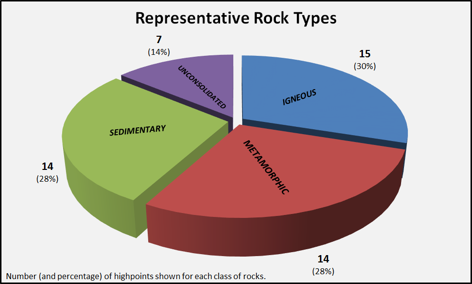 This pie chart shows the distribution of the main classes of rocks (igneous, sedimentary, and metamorphic, plus unconsolidated sediment) among the 50 state highpoints. The highpoints represent all the classes well!