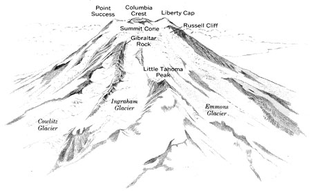Liberty Cap, Point Success, and Gibraltar Rock mark parts of the rim of a broad depression that formed when the upper part of Mount Rainier's volcanic cone collapsed 5,600 years ago. Subsequent eruptions formed the modern summit cone, which mostly fills the old depression. Illustration from Crandell (1969), U.S. Geological Survey Bulletin 1288 (http://pubs.usgs.gov/bul/1288/report.pdf).