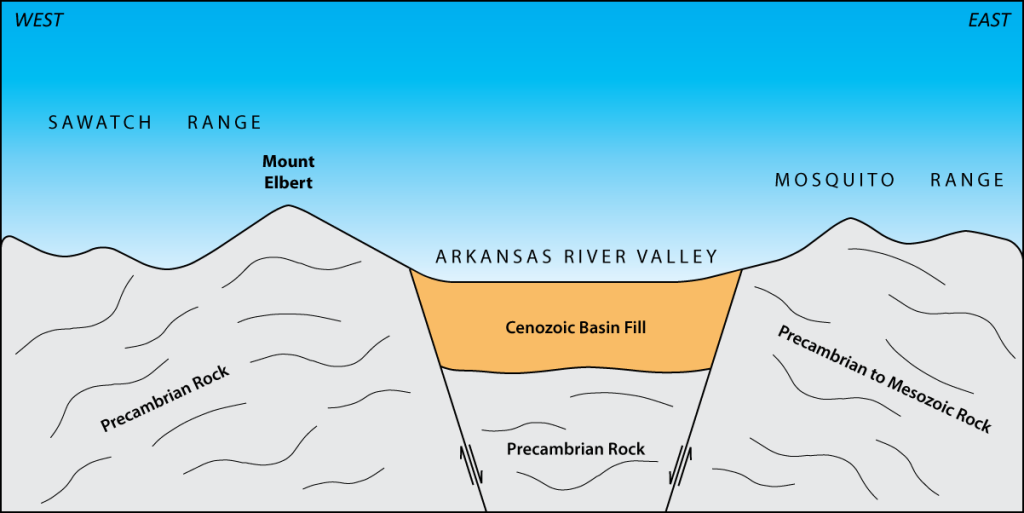 Mount Elbert lies near the crest of a large fold called the Sawatch anticlinorium. This regional, arch-shaped fold, which formed in response to compression of the crust during the Laramide Orogeny, was later dissected by the Arkansas River graben, a downdropped crustal block that formed by movement along normal faults after tectonic forces switched to extension around 35 million years ago. (Illustration is diagrammatic, not to scale.)