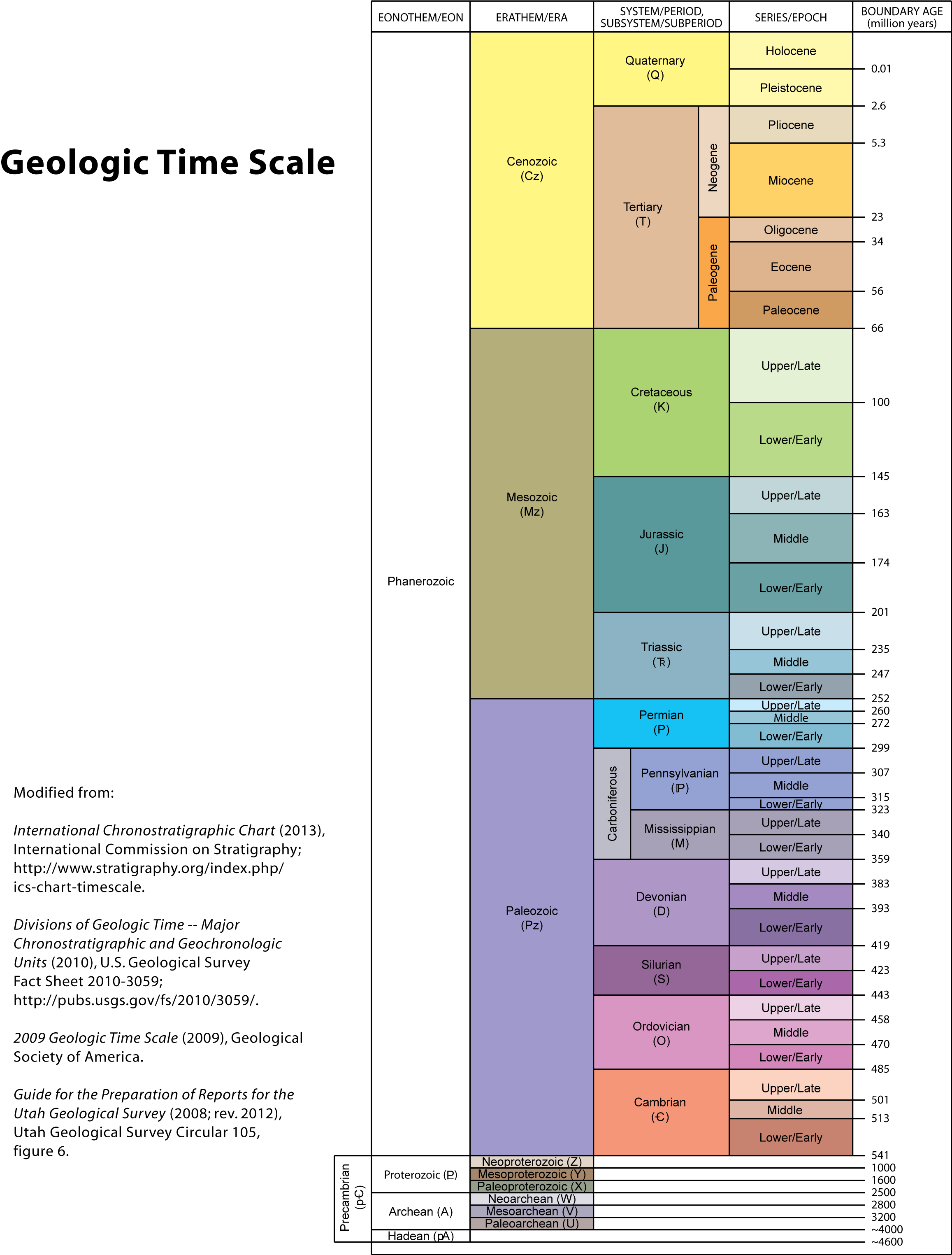 relative dating geologic time scale Relative dating (steno's laws): long before geologists tried to quantify the age of the earth they developed techniques to determine which geologic events preceded another, what are termed.